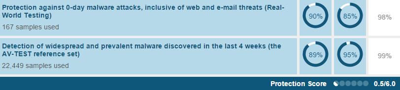 امتیاز AV-TEST به ویندوز دیفندر از نظر دقت عمل