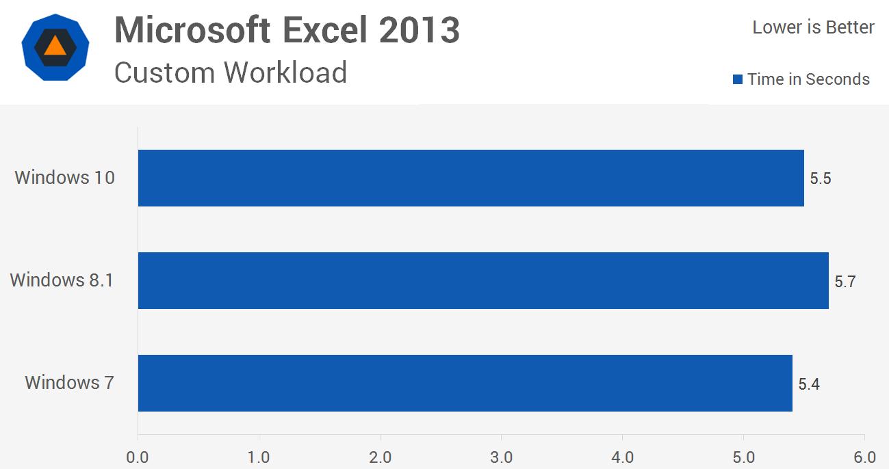 بنچمارک محاسباتی Excel و عملکرد در ویندوز 10، ویندوز 8.1 و ویندوز 7