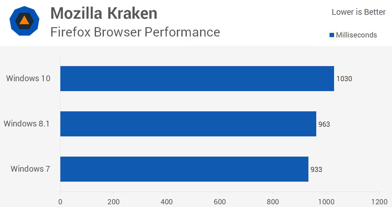 بنچمارک جاوااسکریپت کراکن در مرورگر موزیلا فایرفاکس و عملکرد در ویندوز 10، ویندوز 8.1 و ویندوز 7