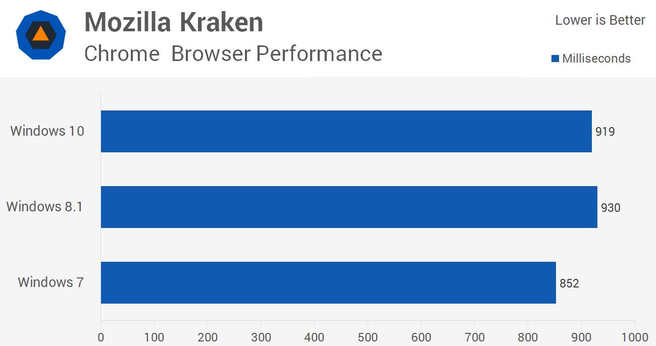 بنچمارک جاوااسکریپت کراکن در مرورگر گوگل کروم، عملکرد در ویندوز 10، ویندوز 8.1 و ویندوز 7