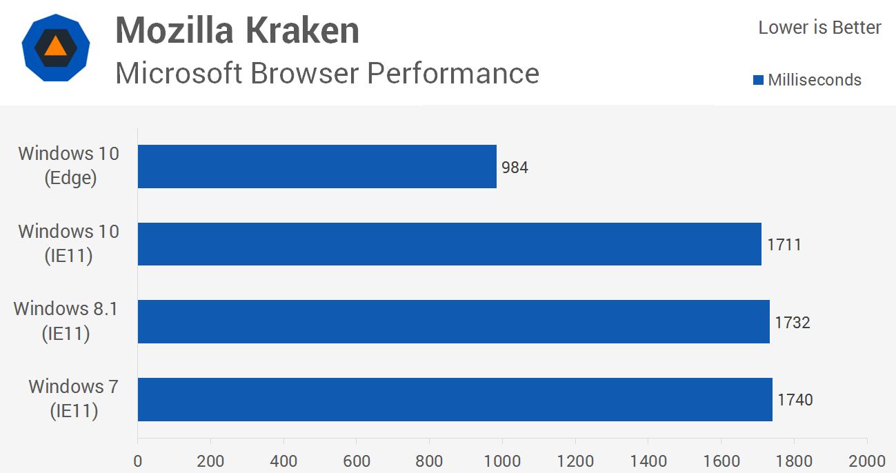 بنچمارک جاوااسکریپت کراکن در مرورگر مایکروسافت، عملکرد در ویندوز 10، ویندوز 8.1 و ویندوز 7