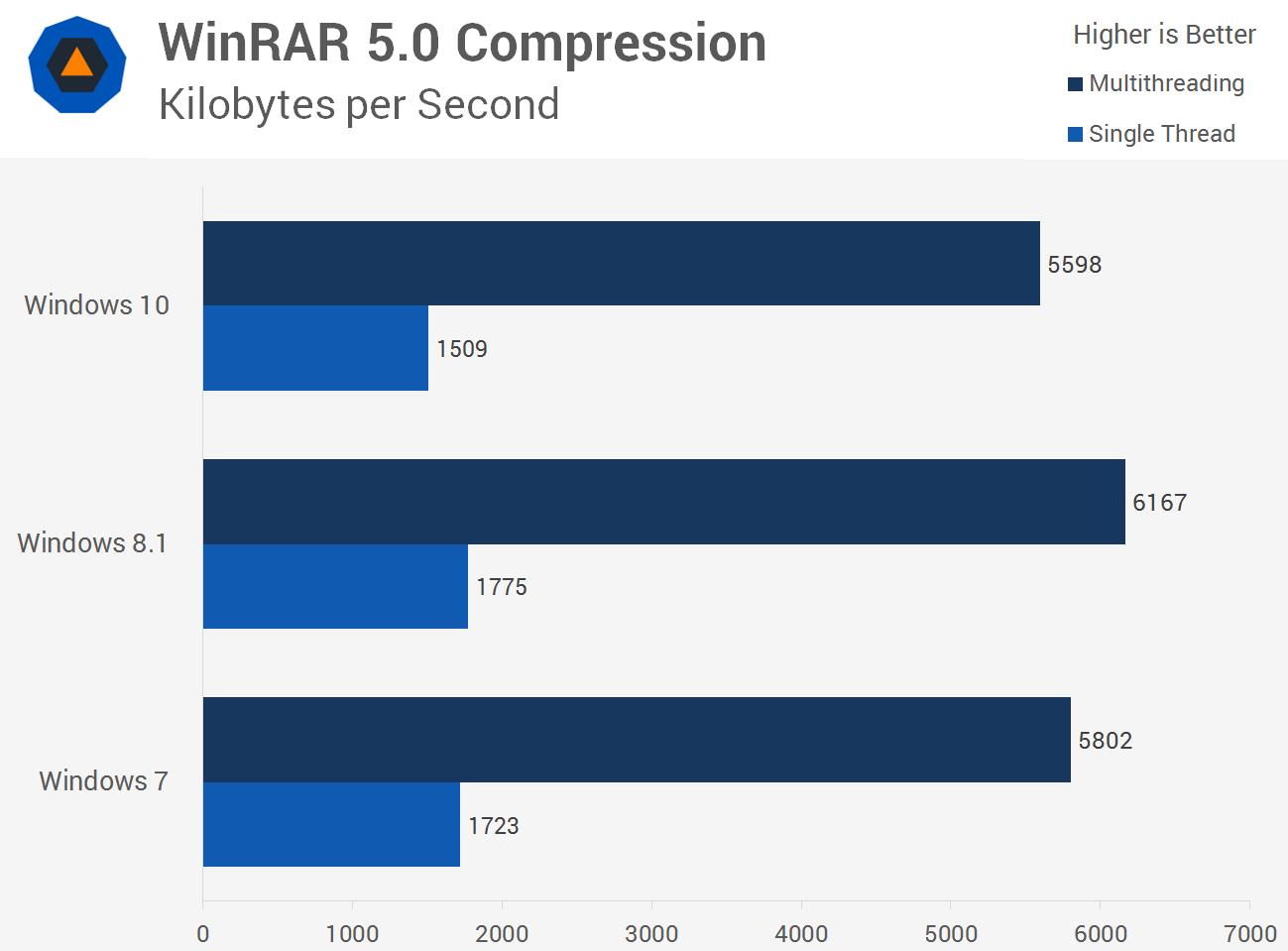 بنچمارک فشردهسازی به کمک WinRAR و عملکرد در ویندوز 10، ویندوز 8.1 و ویندوز 7