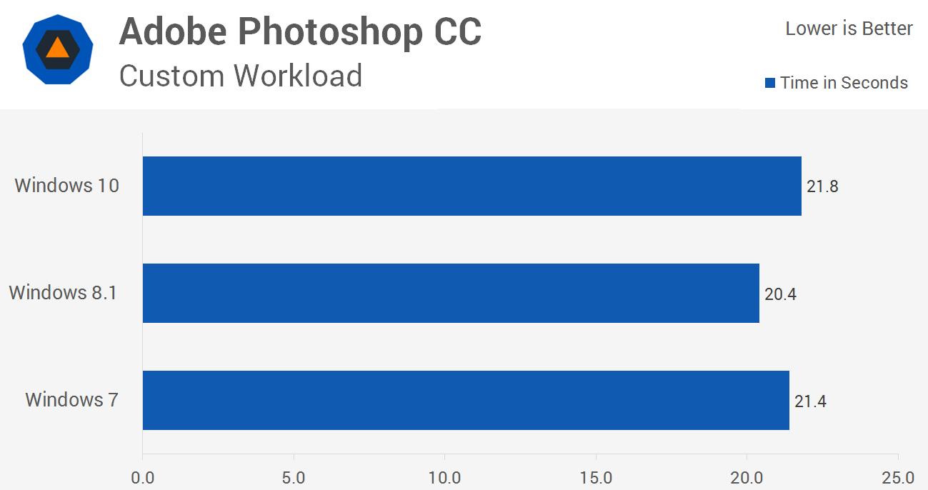 بنچمارک ویرایش عکس در فتوشاپ و عملکرد در ویندوز 10، ویندوز 8.1 و ویندوز 7