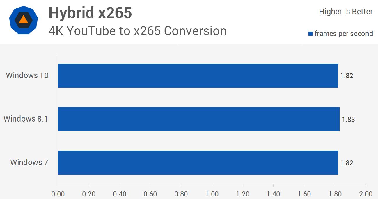 سرعت تبدیل ویدیو به کمک Hybrid و اینکدر x265در ویندوز 10، ویندوز 8.1 و ویندوز 7