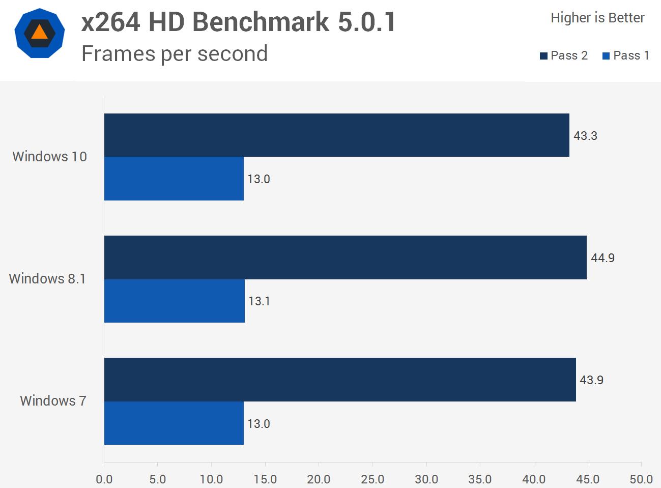 سرعت تبدیل ویدیو با بنچمارک x264 HD در ویندوز 10، ویندوز 8.1 و ویندوز 7