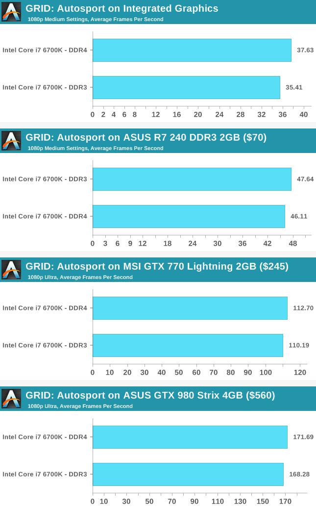 سرعت اجرای بازی GRID: Autosport به کمک رم DDR4 و DDR3 و گرافیکهای مختلف