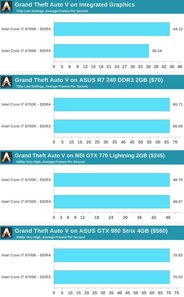 سرعت اجرای بازی Grand Theft Auto V به کمک رم DDR4 و DDR3 و گرافیکهای مختلف