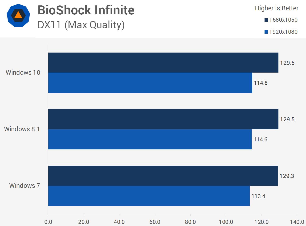 سرعت اجرای بازی Bioshock Infinite در ویندوز 10، ویندوز 8.1 و ویندوز 7