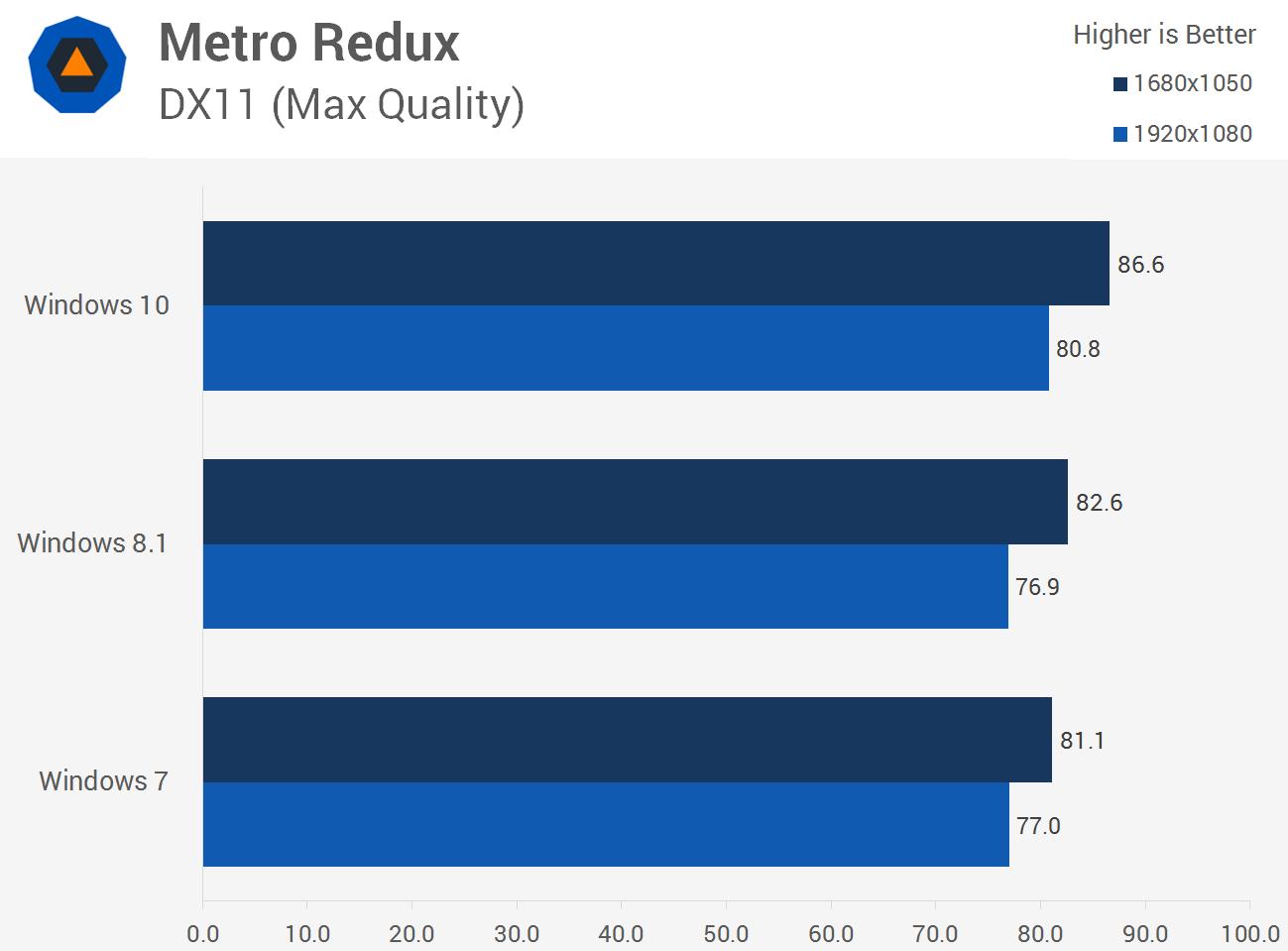 سرعت اجرای بازی Metro Redux در ویندوز 10، ویندوز 8.1 و ویندوز 7