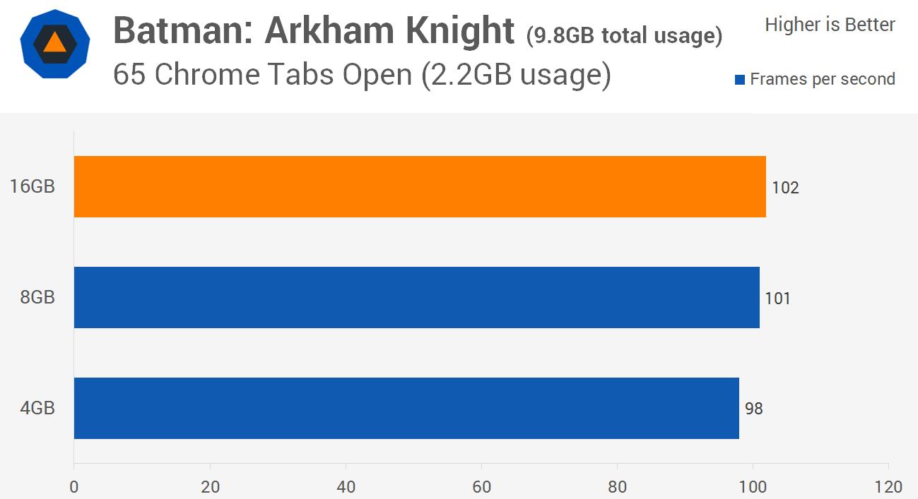 سرعت اجرای بازی Batman: Arkham Knight با سیستمی که 4، 8 و 16 گیگابایت حافظه دارد.