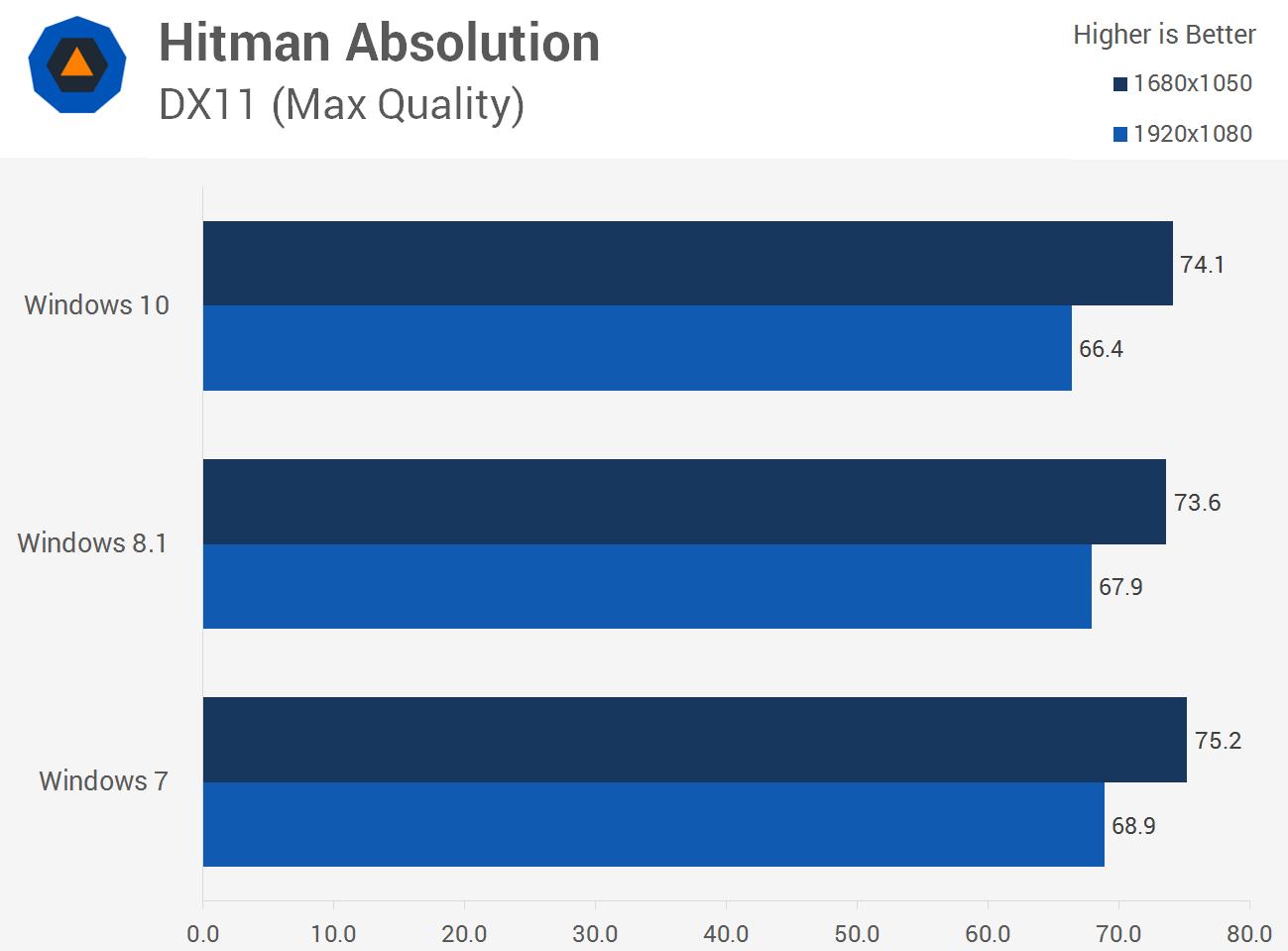 سرعت اجرای بازی Hitman Absolution در ویندوز 10، ویندوز 8.1 و ویندوز 7