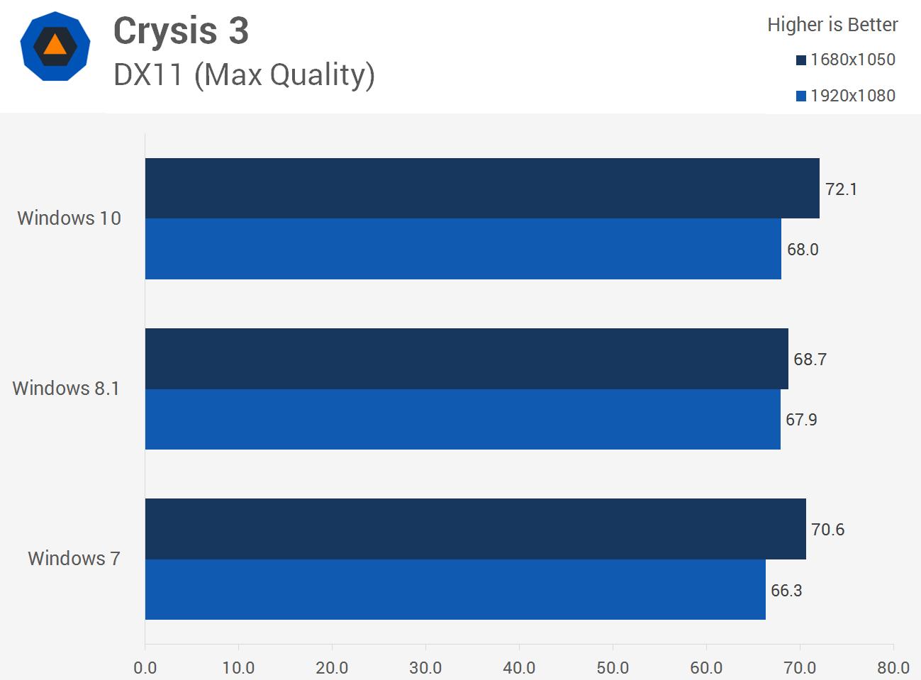 سرعت اجرای بازی Crysis 3 در ویندوز 10، ویندوز 8.1 و ویندوز 7