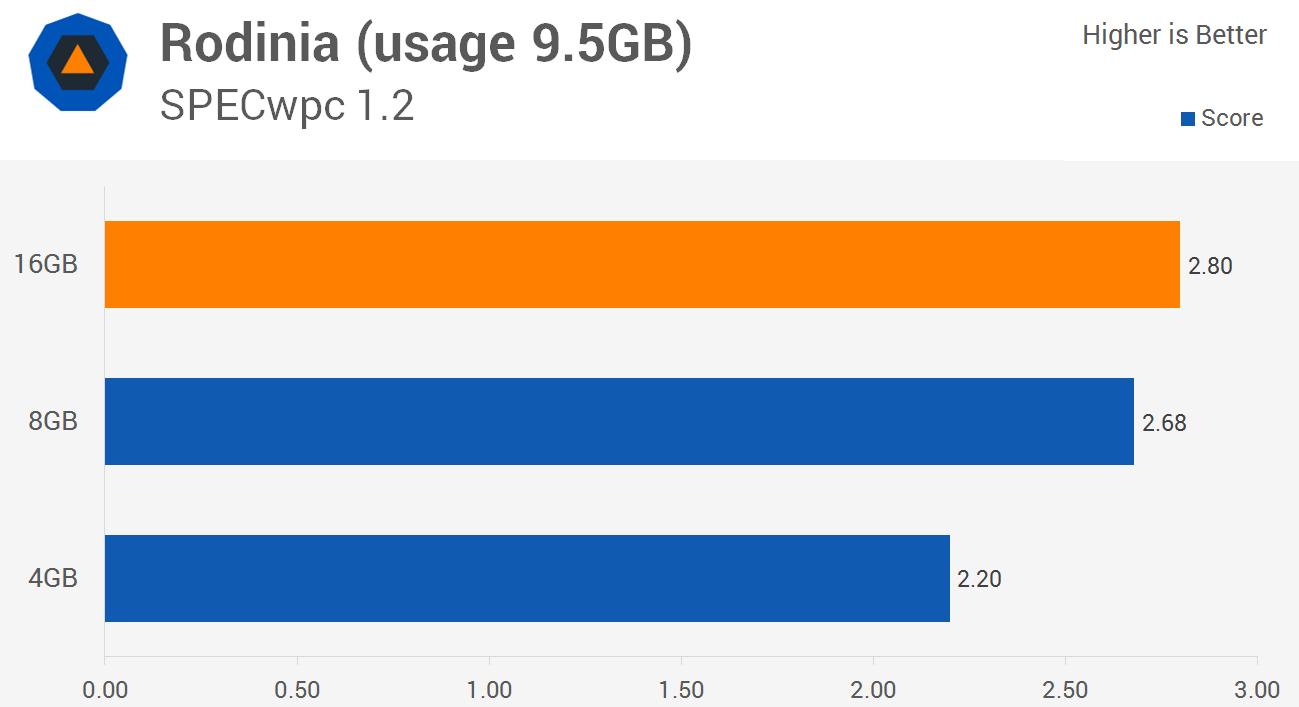 بنچمارک SPECwpc V1.2 Rodinia و تأثیر رم 4 ، 8 و 16 گیگابایتی بر سرعت پردازش