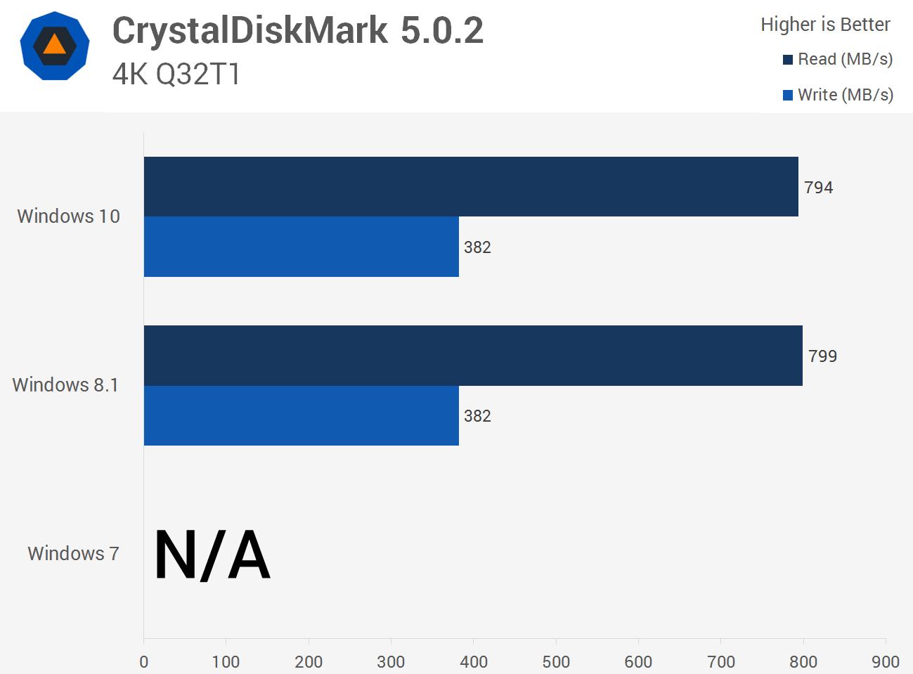 خواندن و نوشتن تصادفی بستههای 4 کیلوبایتی و عملکرد ویندوز 10، ویندوز 8.1 و ویندوز 7