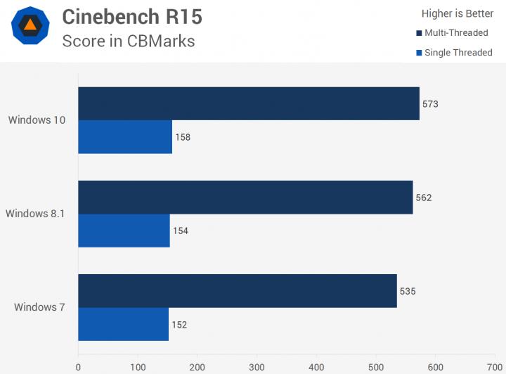 رندرینگ با Cinebench R15  و مقایسه عملکرد ویندوز 10 با ویندوز 7 و 8.1
