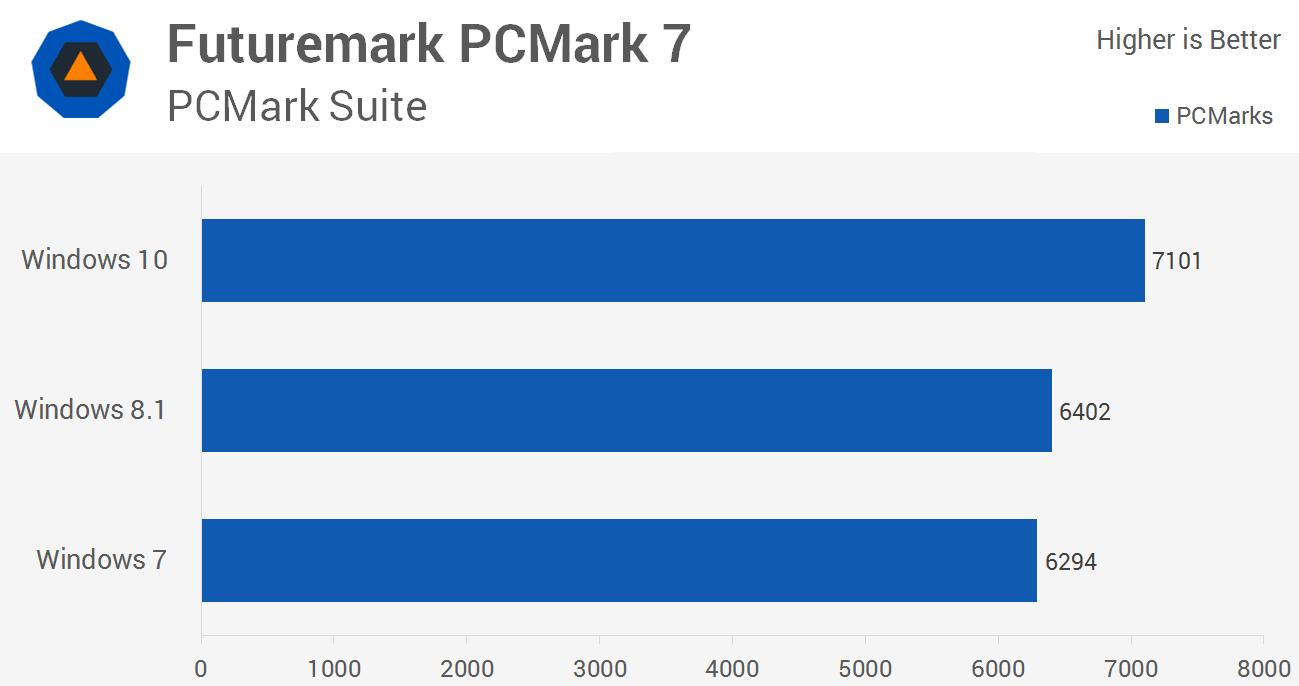 امتیاز کلی PCMark و مقایسه ویندوز 10 با ویندوز 7 و 8.1