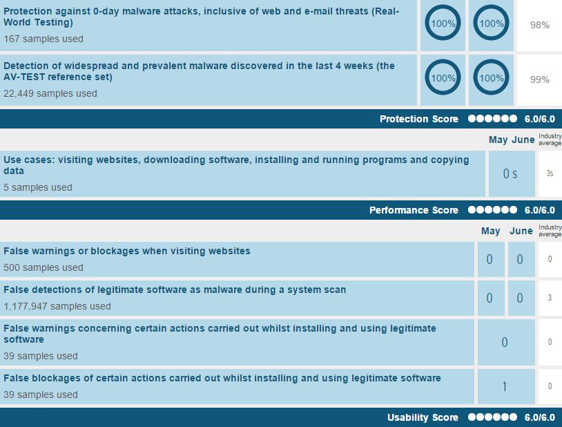 امتیاز دقت و سرعت نرمافزار امنیتی Bitdefender Internet Security 2015