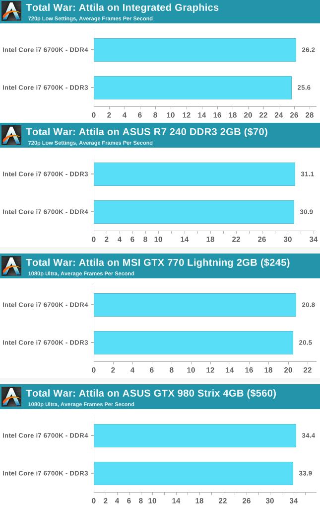 سرعت اجرای بازی Total War: Attila به کمک رم DDR4 و DDR3 و گرافیکهای مختلف