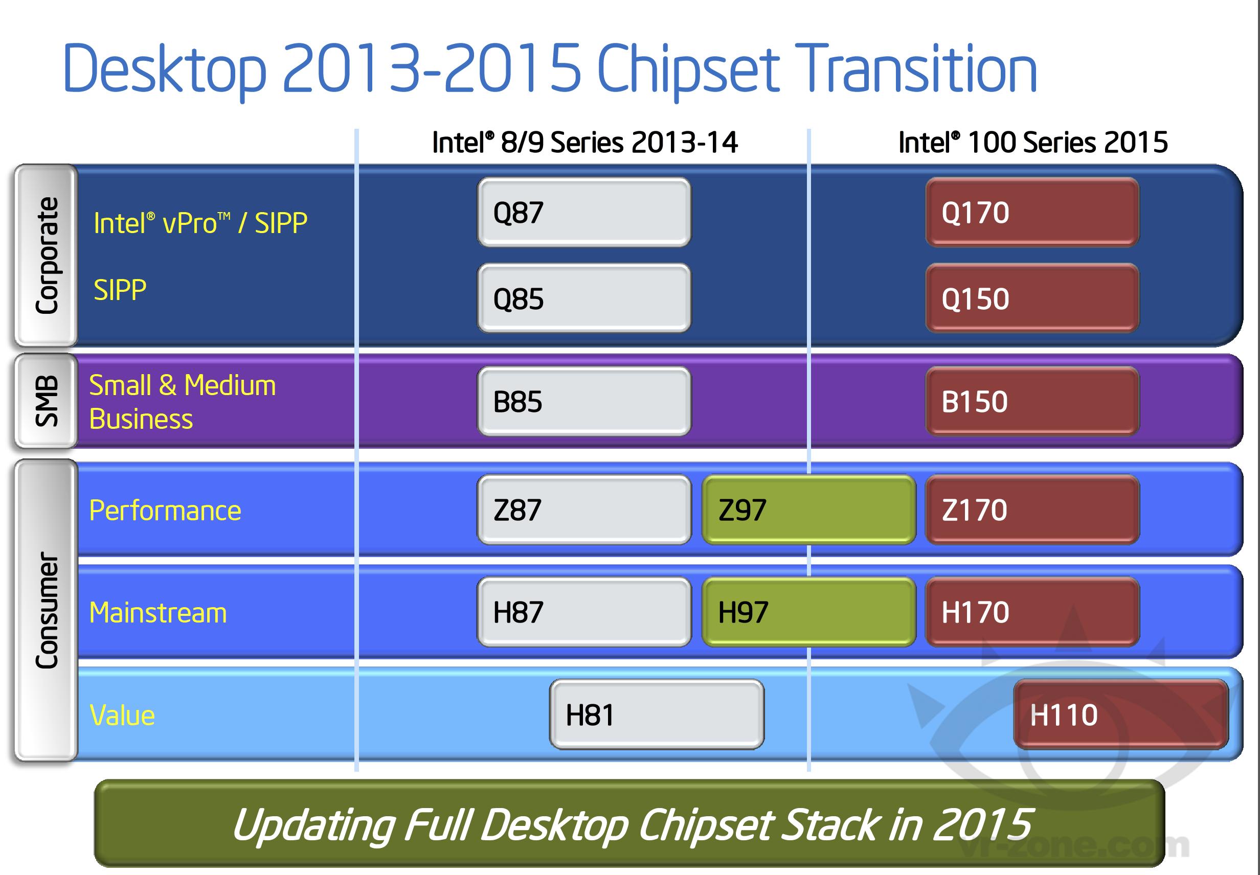 چیپستهای مختلف اینتل از سال 2013 تا 2015