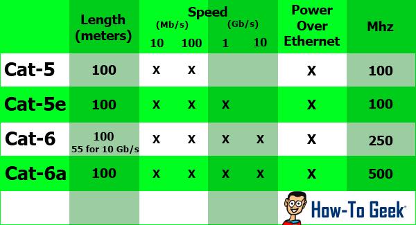 آشنایی با انواع کابل اترنت و سرعت کلاسهای مختلف آن