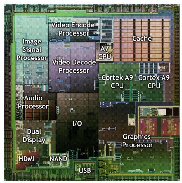دیکدر سختافزاری در تراشهی تگرا 2 انویدیا