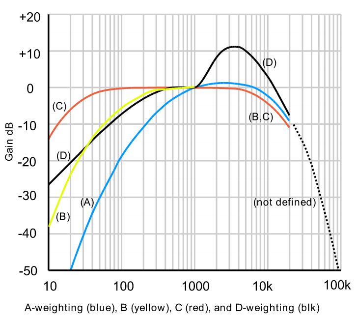 منحنی وزن کردن صداهایی با فرکانس مختلف