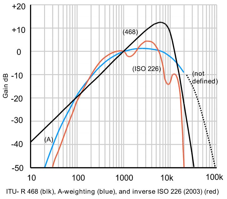 منحنی قرمز برای وزن کردن صداهایی با فرکانس متنوع، استاندارد ISO 226