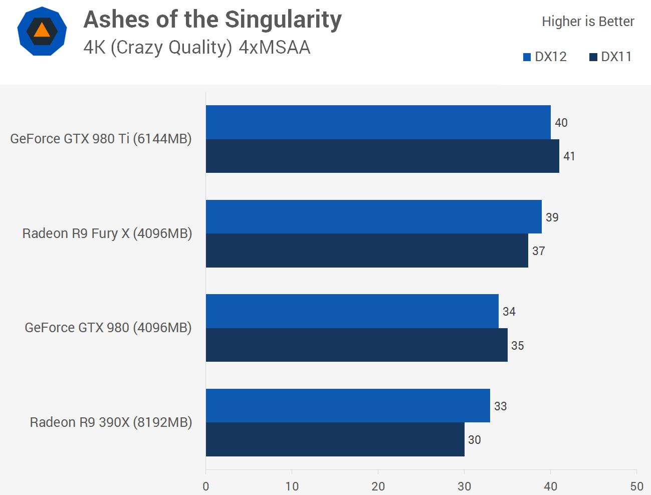 بنچمارک Ashes of the Singularity با دایرکت ایکس 11 و 12، عملکرد انویدیا در برابر ایامدی