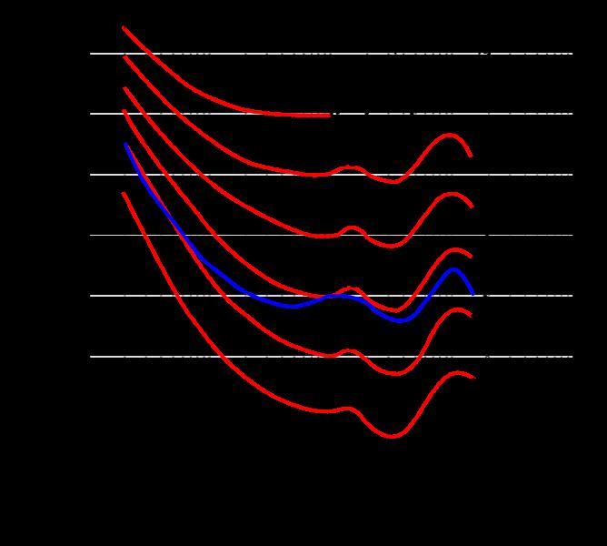 منحنی آبیرنگ برای وزن کردن صداهایی با فرکانس متنوع، استاندارد ISO 226