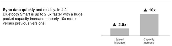 سرعت بلوتوث 4.2 با افزایش حجم بستهها تا 10 برابر، حداکثر 2.5 برابر نسخهی قبلی است