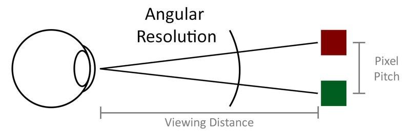 چشم انسان زاویه را تشخیص میدهد، نه ابعاد طولی را.