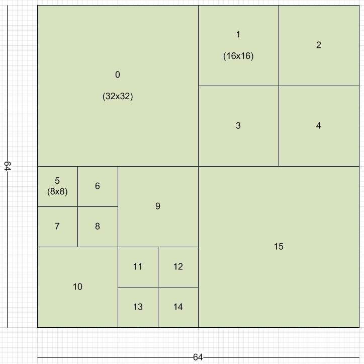 تقسیم فریمها به بلوکهای بزرگتر برای شناسایی حرکت در استاندارد HEVC