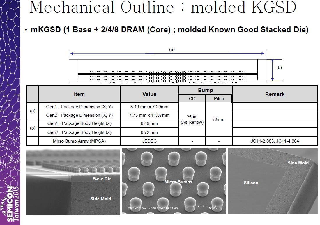 مشخصات ابعادی پشتهی HBM2