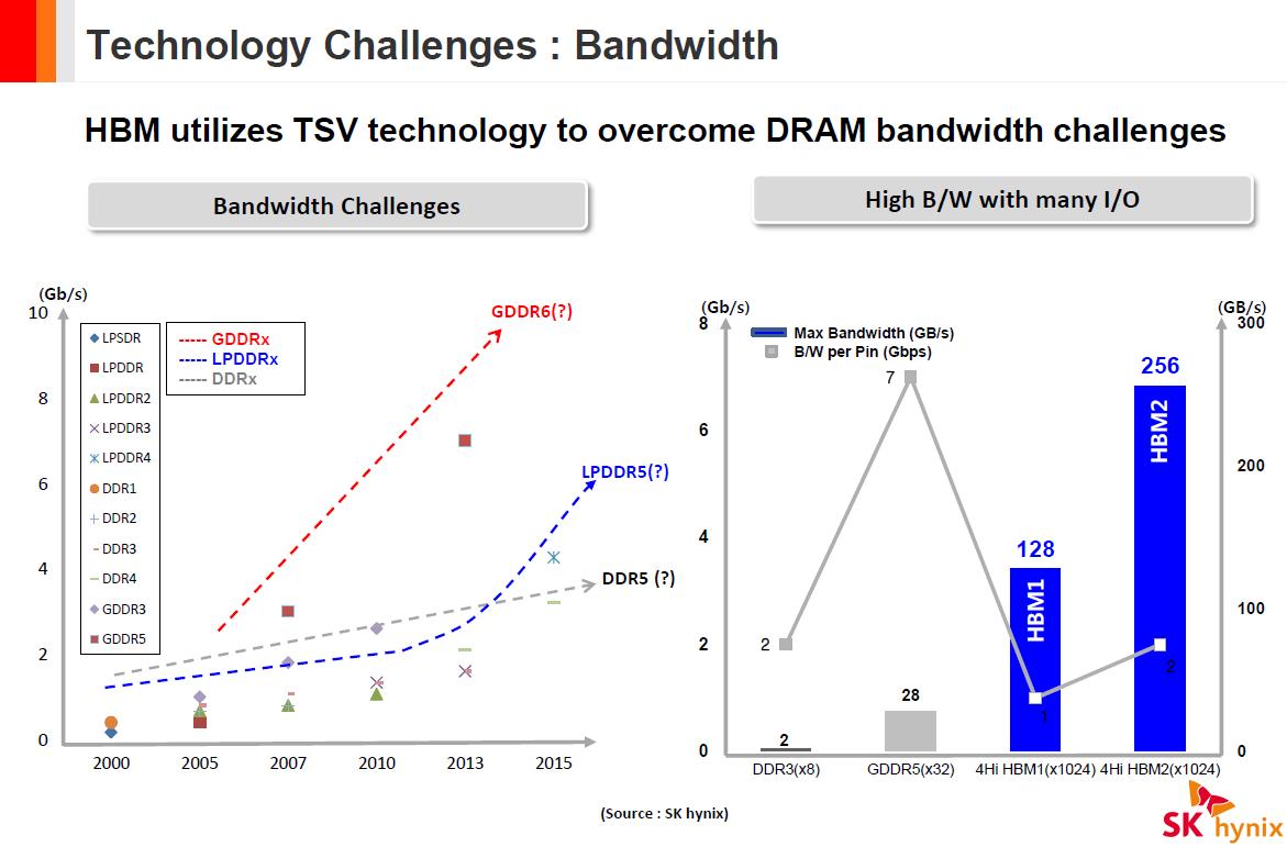 حافظهی HBM2 و پهنای باند دو برابری و ظرفیت 4 برابر هر لایه
