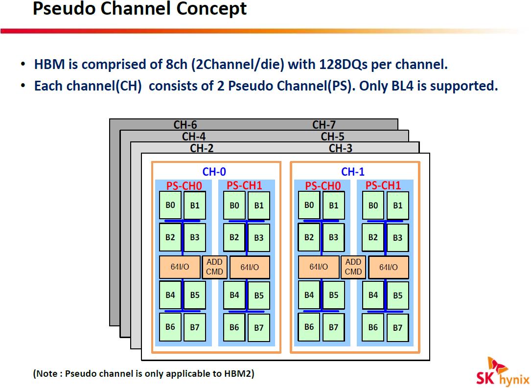 حافظهی HBM2 و تقسیم هر کانال ارتباطی به دو کانال کاذب یا PS