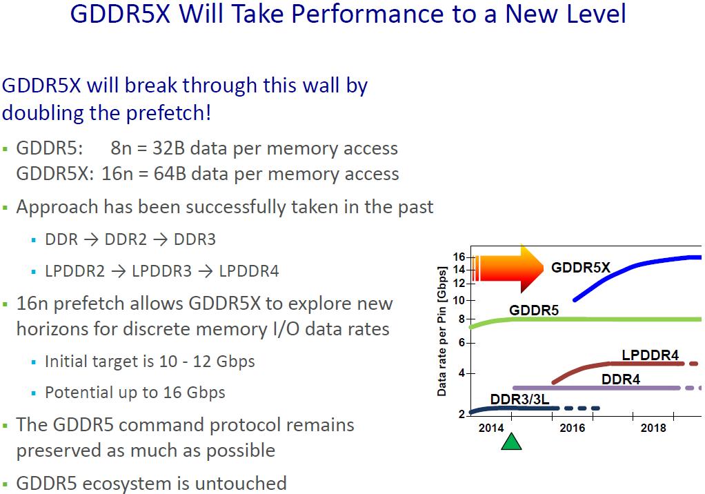 پهنای باند GDDR5X دو برابر بیشتر از GDDR5 است