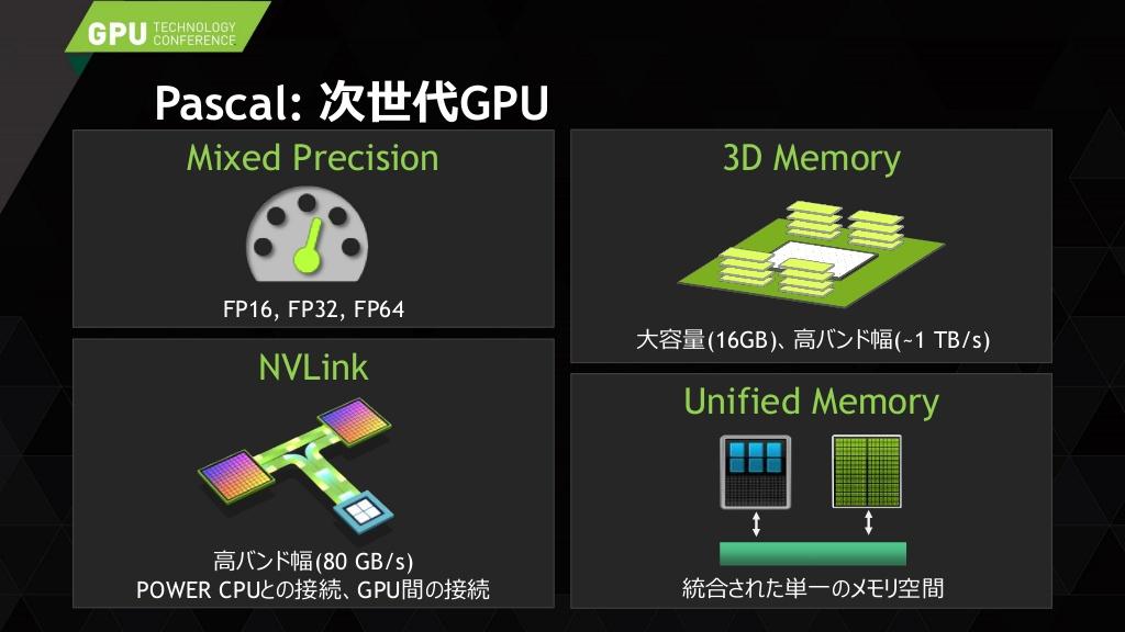 حافظهی HBM با عنوان حافظهی سهبعدی نیز معرفی میشود