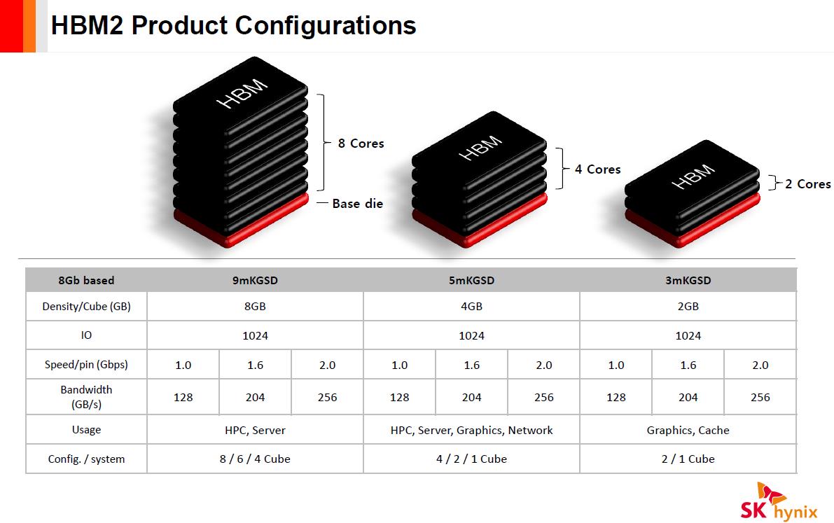 لایههای HBM2 با تعداد حافظههای داخلی متفاوت