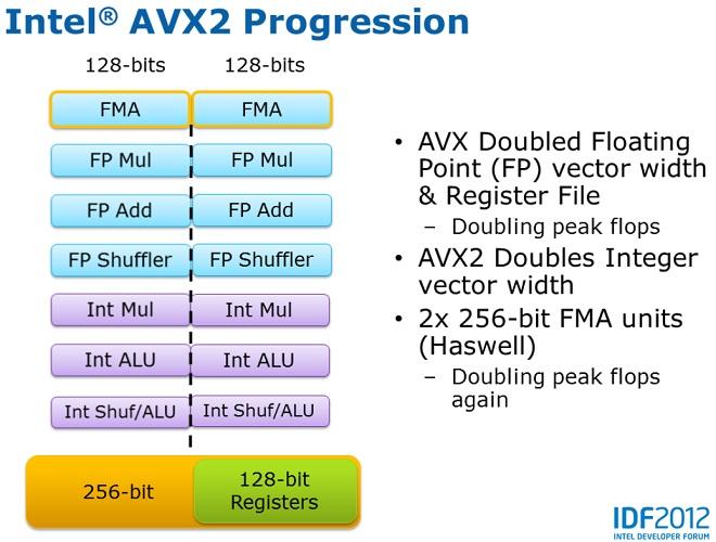 AVX2 در پردازندههای هسول