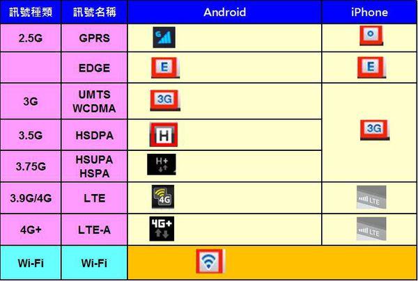 علامت اتصال به شبکههای مختلف مخابراتی، از G کندترین تا 4G+ سریعترین