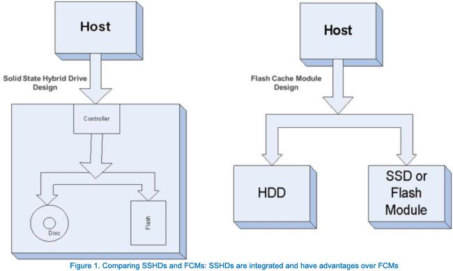 امنیت داده در SSHD بیشتر از روش پاسخگویی هوشمندانهی اینتل و دو درایو SSD و HDD است.