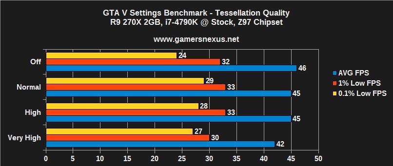 سرعت اجرای بازی GTA V با تنظیمات مختلف تسلیشن