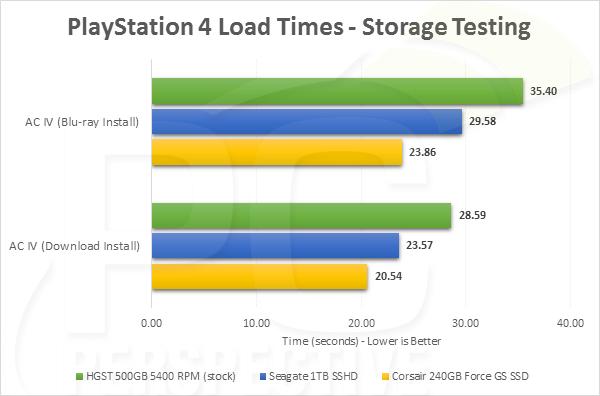 مقایسهی SSHD با HDD و SSD در کنسول پلیاستیشن4