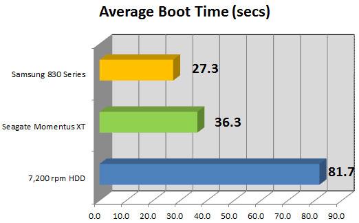 زمان بوت شدن ویندوز توسط SSD و HDD و مقایسه با SSHD