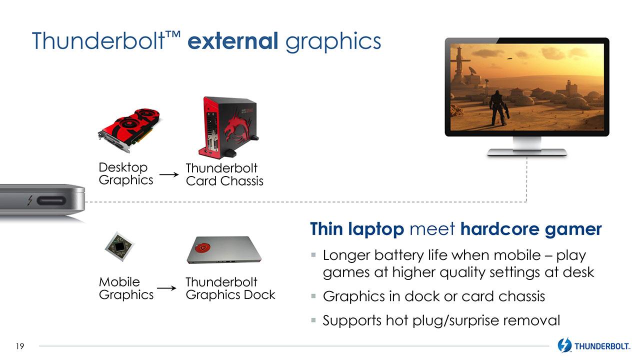 داک کارت گرافیک اکسترنال از طریق تاندربولت 3 به کامپیوترها متصل میشود